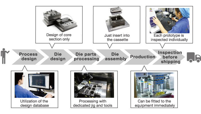 Standardization from process design to production